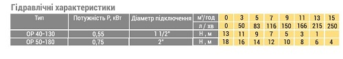 Циркуляционный Насос Optima OP50-180 | Интернет-магазин трансформаторного оборудования